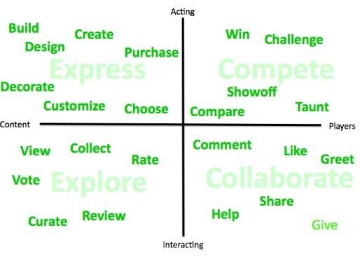Tipologías de usuarios en Gamification según Amy Jo