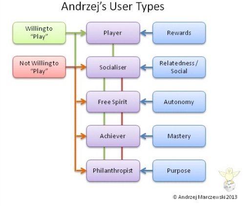 Tipos de usuarios en gamification según Marczewski