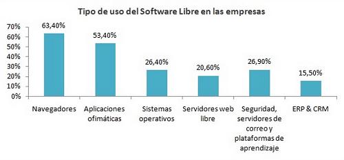 Ventajas de la gestión empresarial con software libre de gestión - uso software libre de gestion