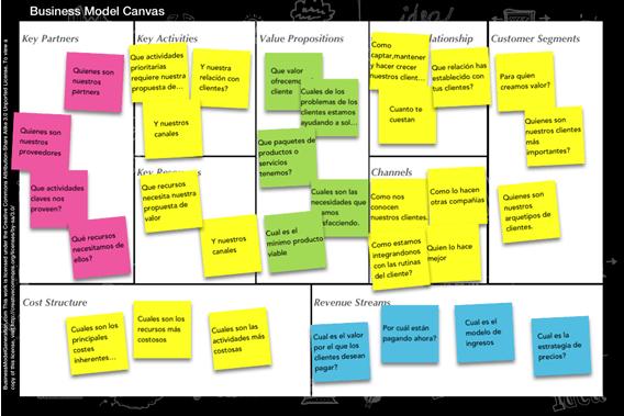 Las técnicas Lean Startup lo están cambiando todo
