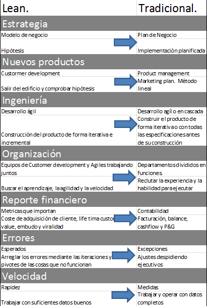 principios metodo lean startups