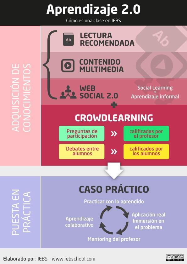 Qué es el Aprendizaje 2.0 según la metodología de IEBS