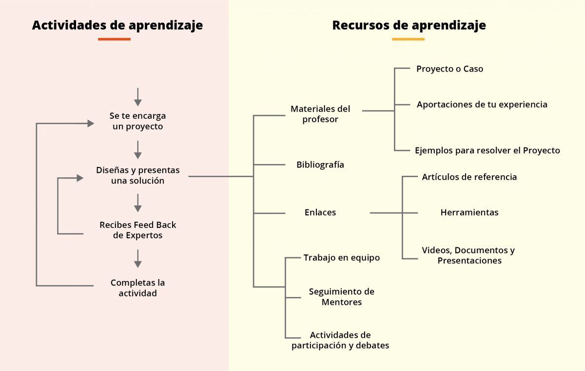 Metodologia de la Clase de IEBS