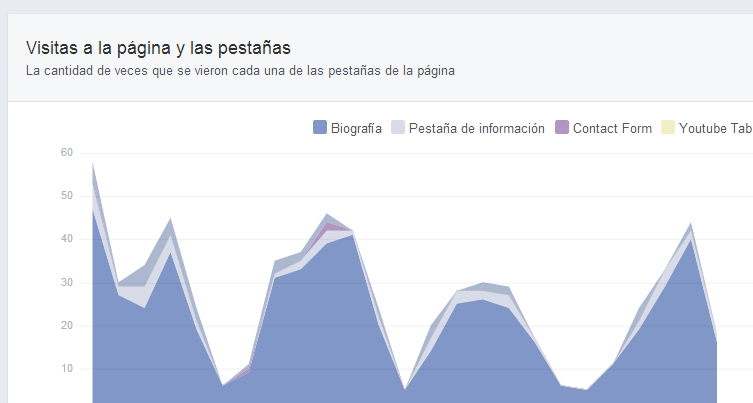 Estadísticas de Facebook y su uso para analizar fan pages