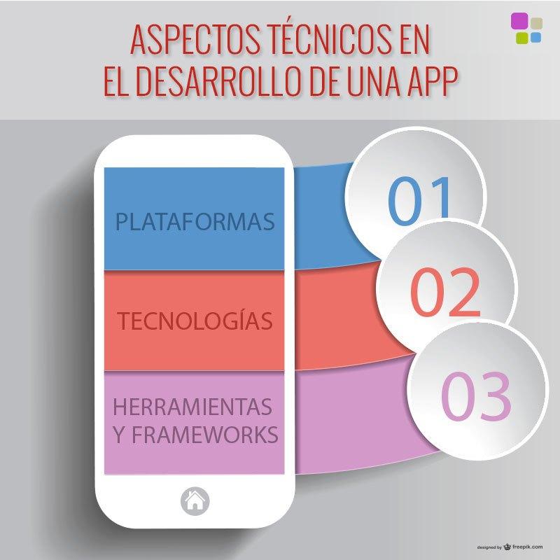 Aspectos técnicos en el desarrollo de una app: Definiendo su arquitectura