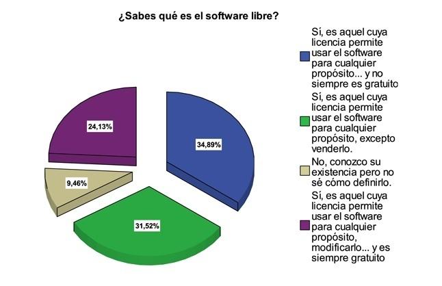 encuesta software libre