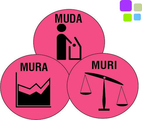 Agile y las 3Ms: Mudas, Muris y Muras. Ejemplos del uso del método
