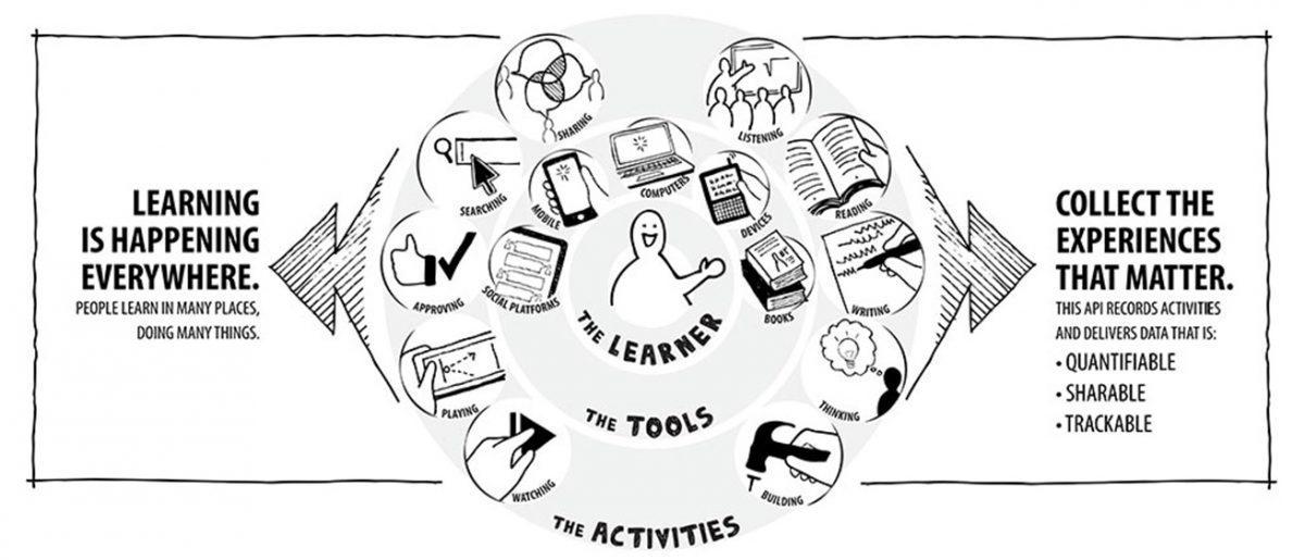 Tin Can API o cómo revolucionar la experiencia de aprendizaje - TincanApi1