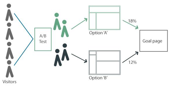 Proceso de test a/B infografía