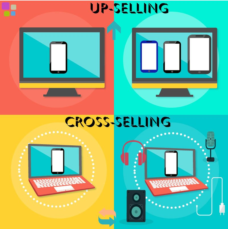 Qué es Up-selling y Cross-selling - upselling cross selling