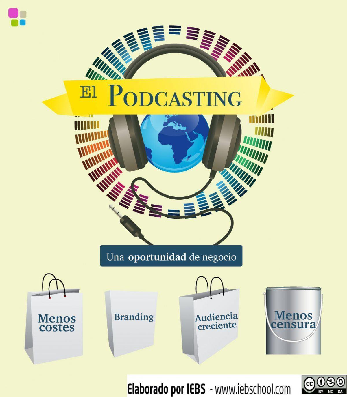 El podcasting: una oportunidad de negocio