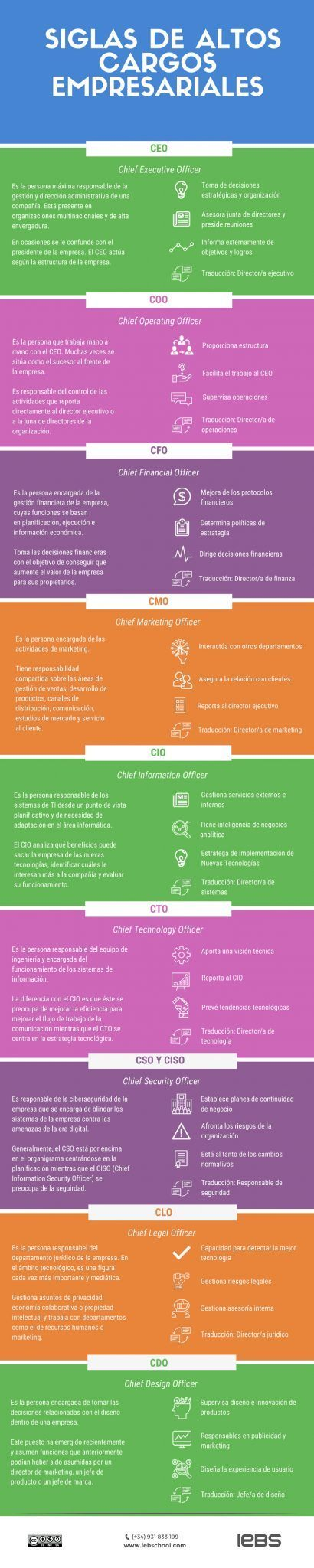infografia-siglas-puestos-directivos