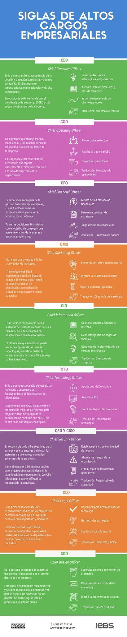 CEO, CFO, CIO, y otras siglas