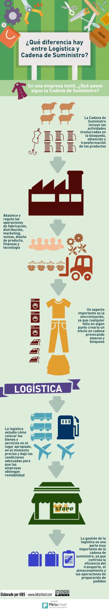 Logística y Cadena de Suministro: Principales diferencias [Infografía]