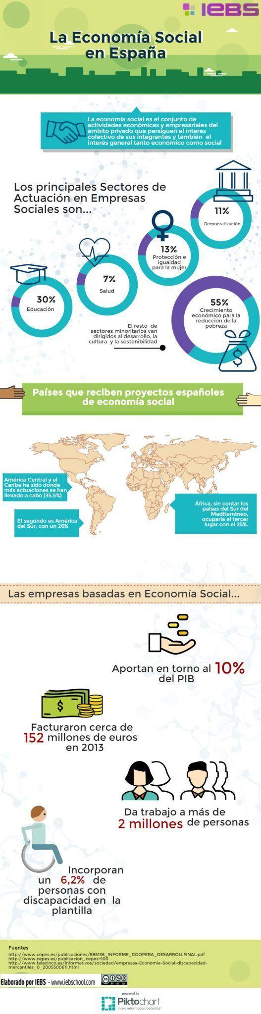 El Emprendimiento Social, la clave para una economía sostenible