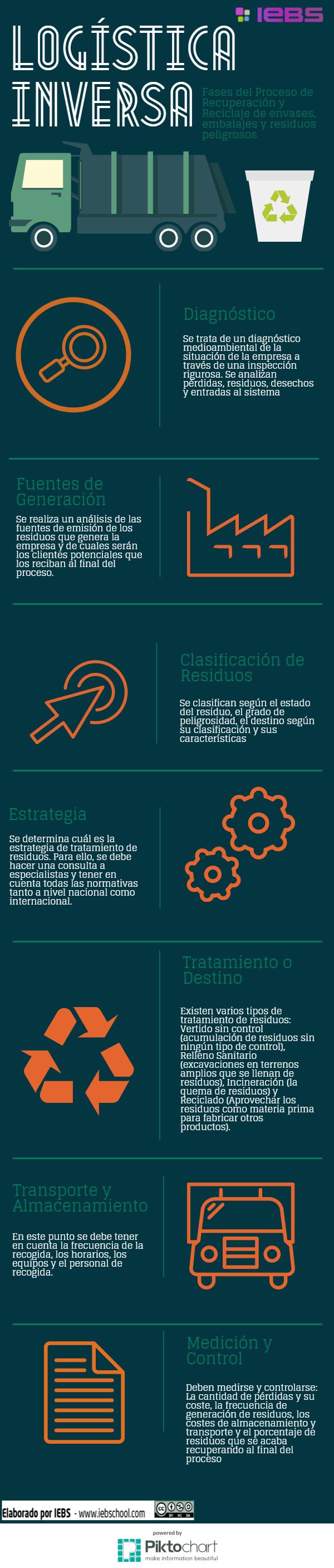 Sobre la Logística Inversa y sus fases [infografía]