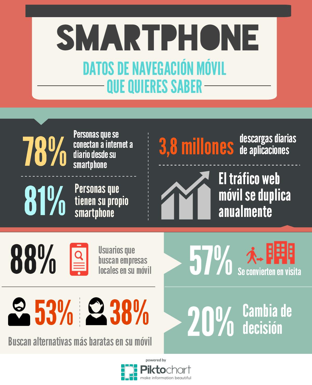 datos de navegación dispositivos móviles