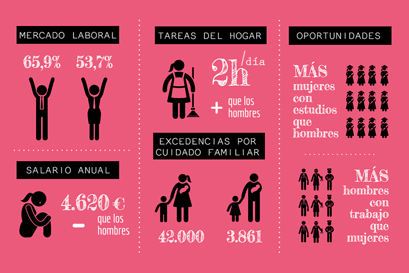 España suspende de nuevo el examen de desigualdad laboral entre hombres y mujeres