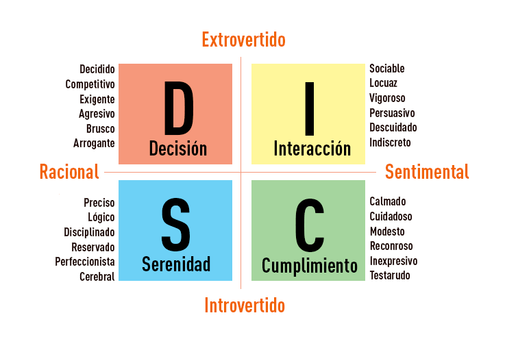 metología disc