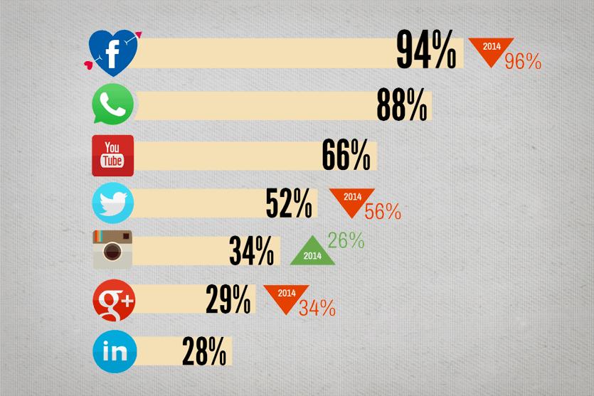 estadísticas del uso de Redes Sociales