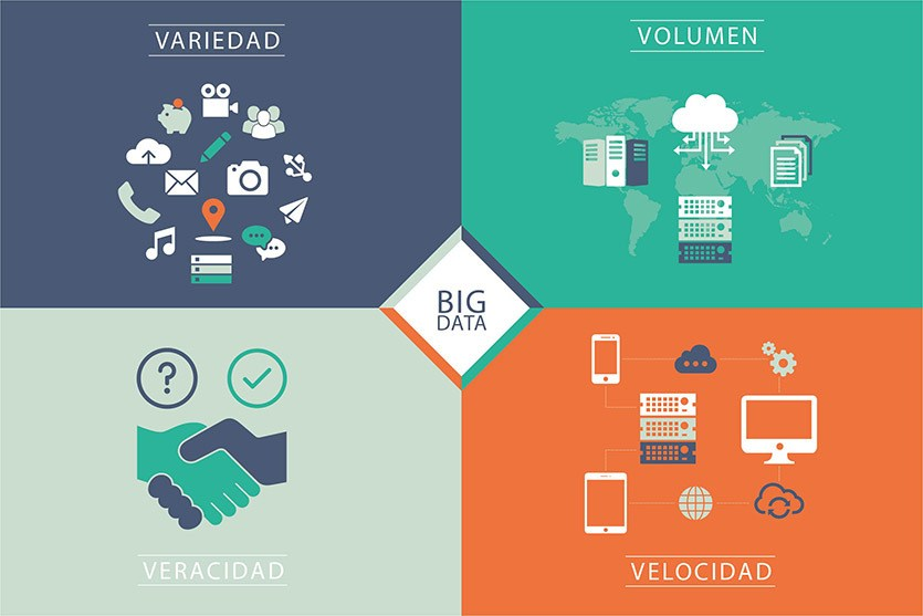 El valor del Big Data en la era digital: qué es, origen y caso de éxito