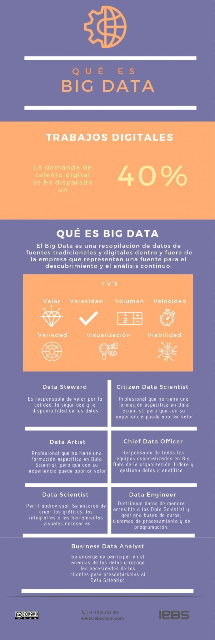 infografía qué es Big Data