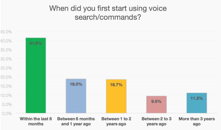 Incremento de búsquedas por voz