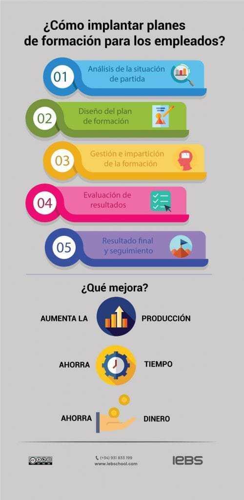 Planes de formación infografía