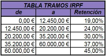 tabla tramos IRPF