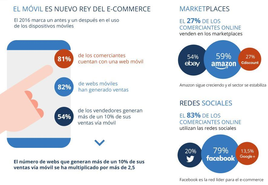 Movil ecommerce