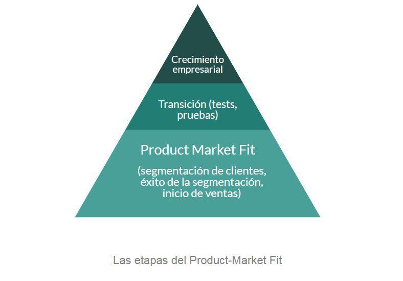 Etapas Product Market Fit
