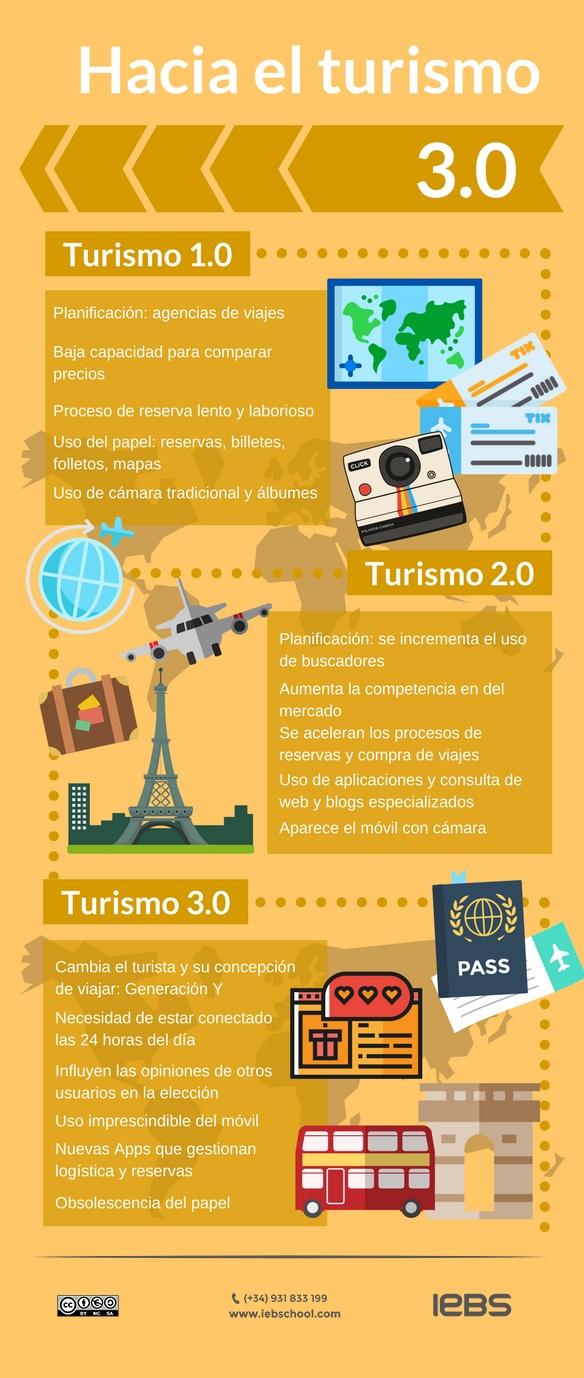 Info turismo3.0