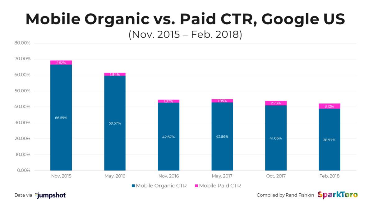 mobile organic CTR