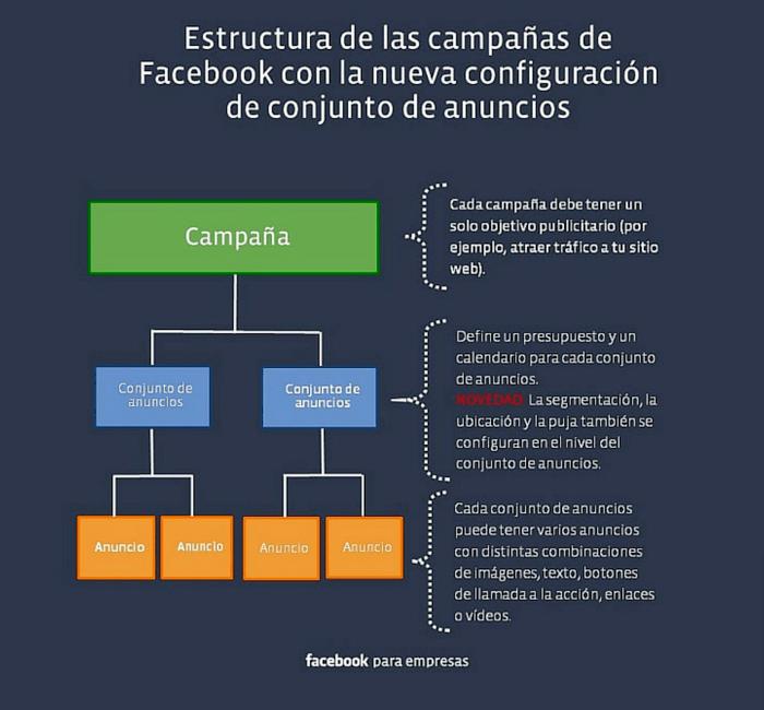 Estructura-campaña-Facebook-Ads