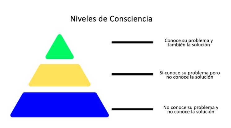 Niveles de consciencia