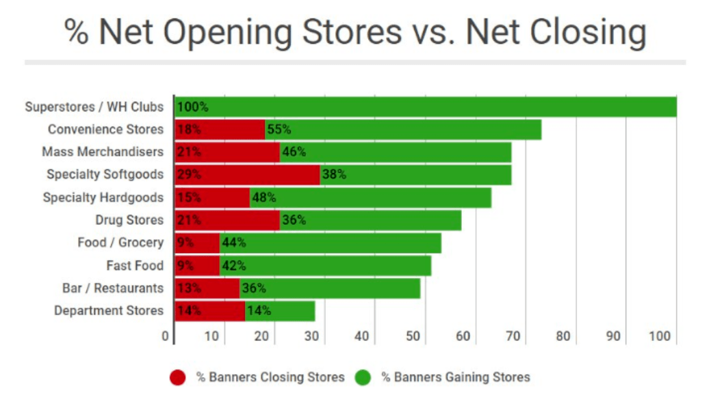 net opening stores