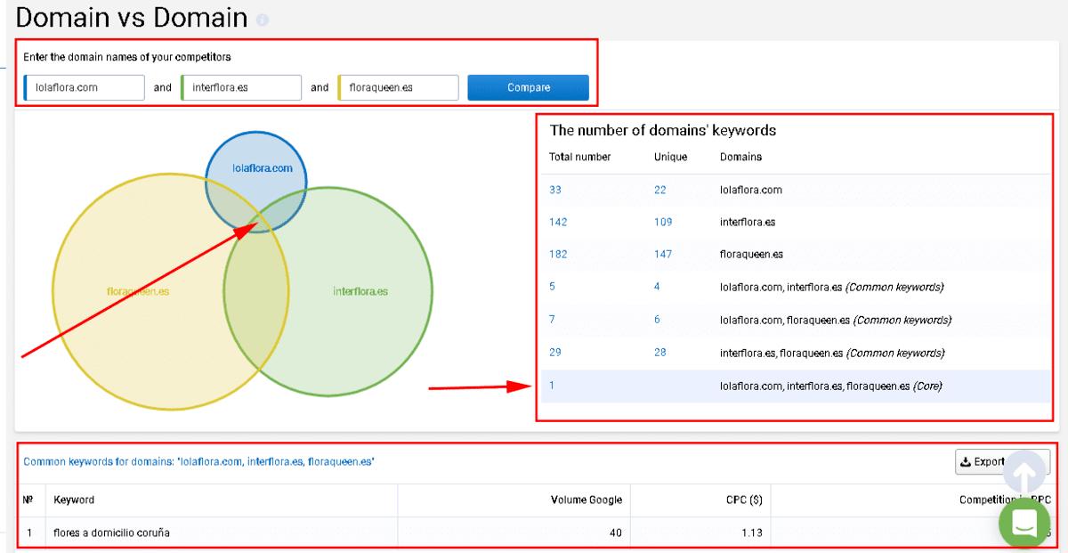 9- Resultados de la comparacion de dominios con serpstat