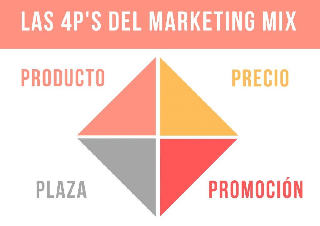 4P's del marketing