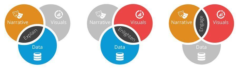 datastorytelling