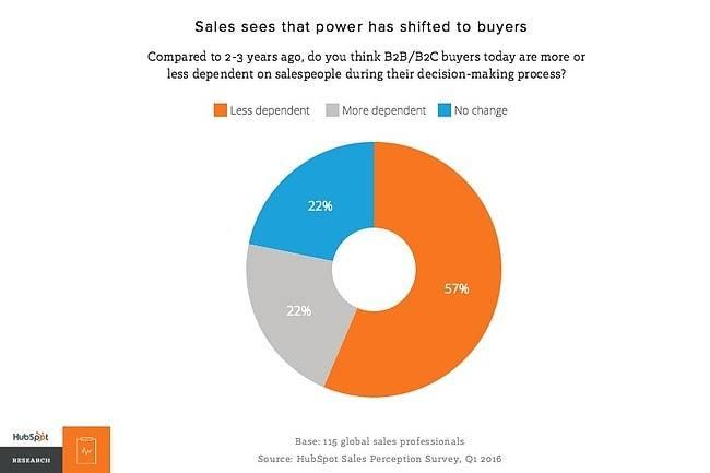 Imagen ventas Inbound