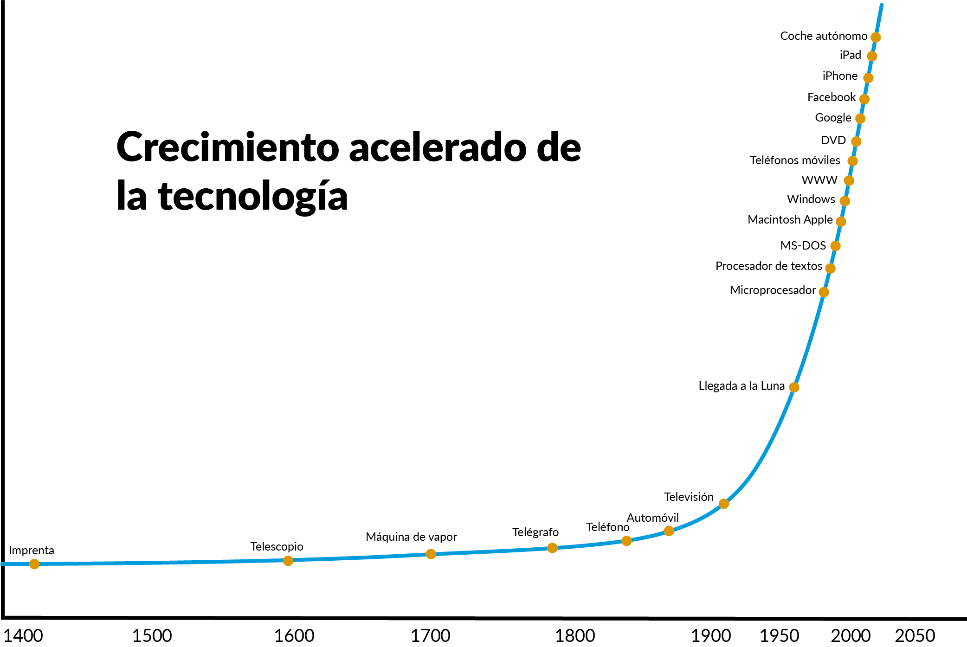 hype tecnológico