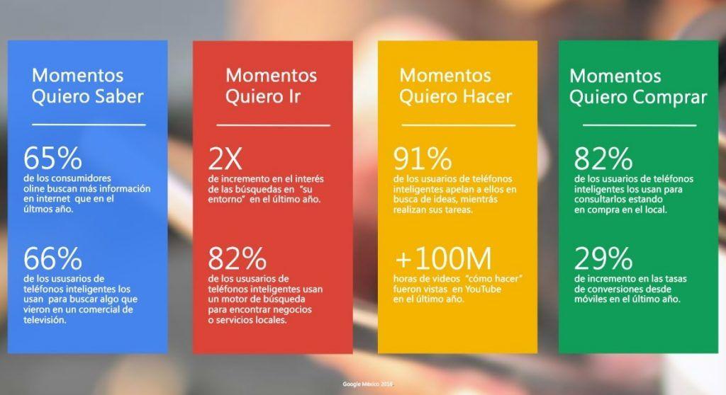 Tipos de micro-momentos