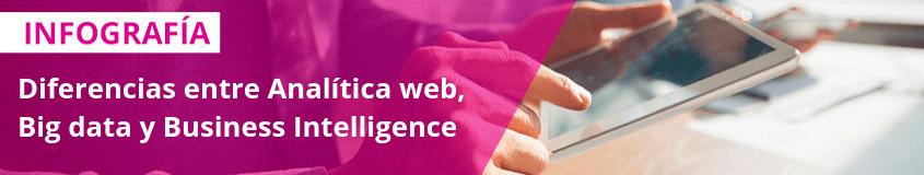 Diferencias entre analítica web, big data y business Intelligence. Hiper-personalización