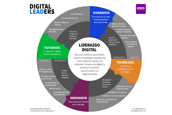 Digital Leaders, el liderazgo necesario en la era digital