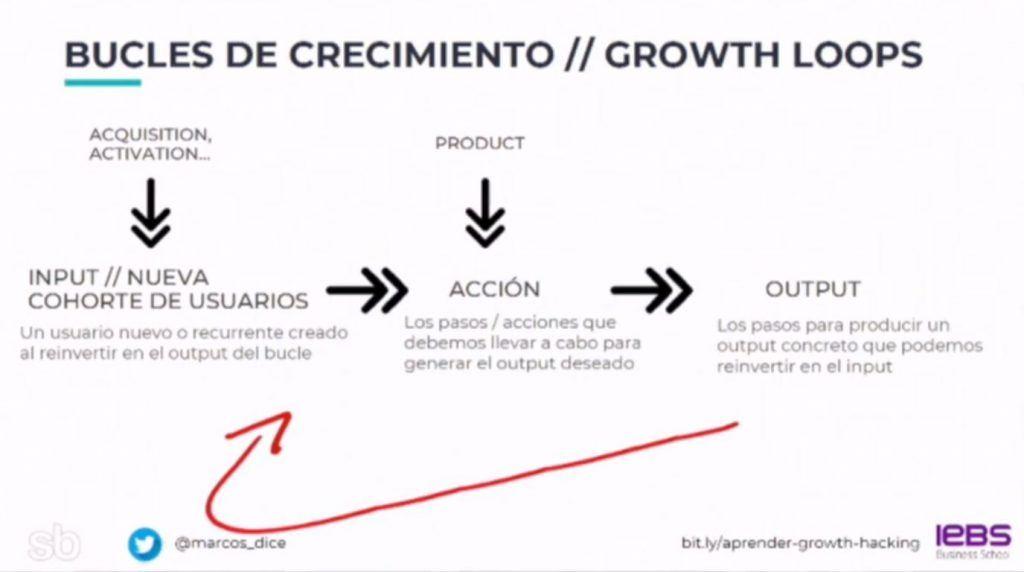 Que son los Growth loops: Ventajas vs Aarrr y Ejemplos de Growth Loops - growth loop 1024x572