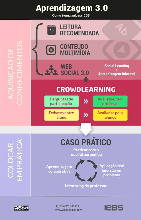 Infografico Aprendizagem 3.0