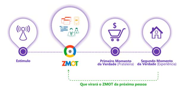 O Comportamento do Consumidor e o ZMOT